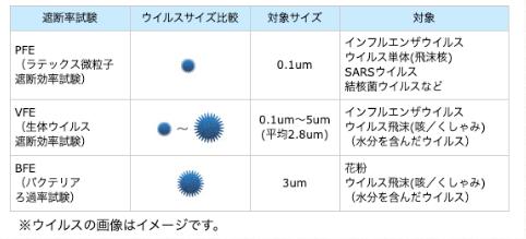 ウイルスサイズ比較