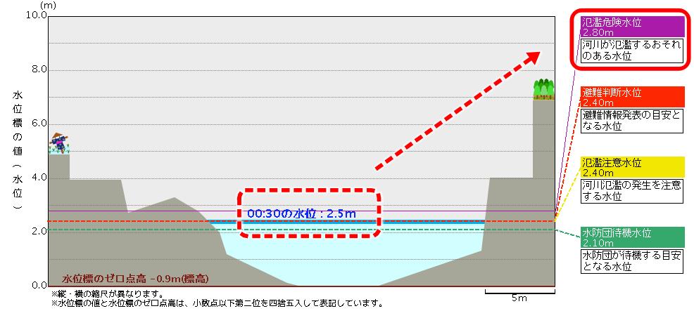 高山川の水位断面図
