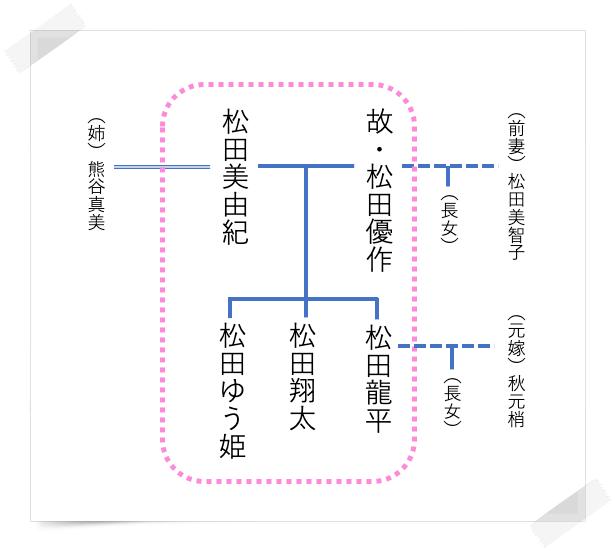 松田優作ファミリーの家系図