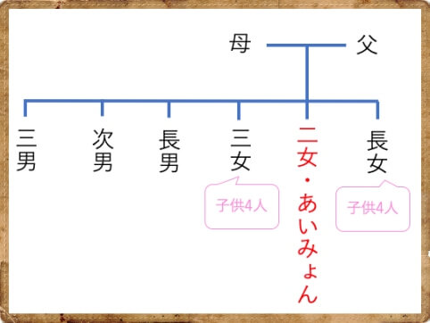 あいみょんの家系図