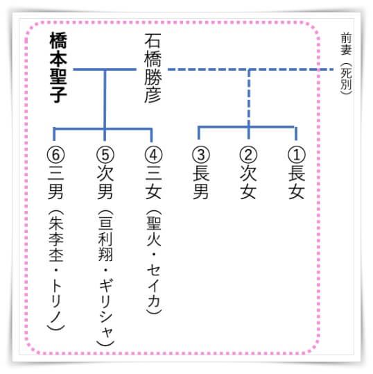 橋本聖子の家族構成