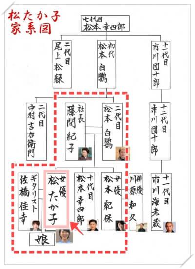 松たか子の家系図