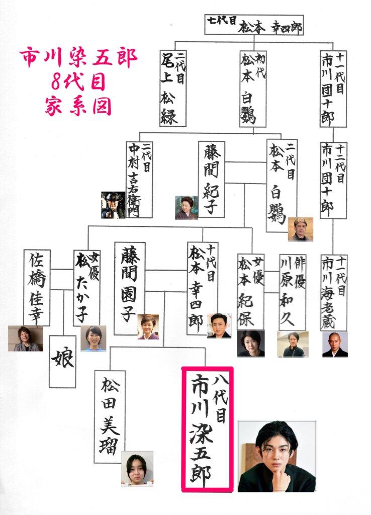 八代目市川染五郎の家系図